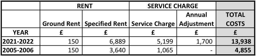 Moat Homes service charge and rent increases 2005-06 to 2021-22